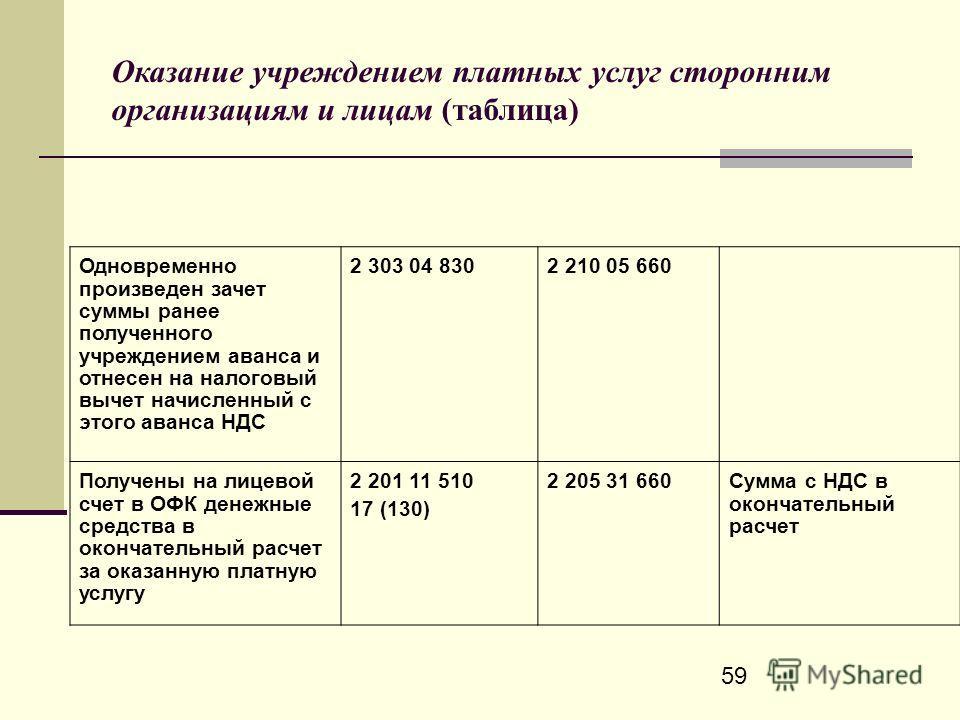 59 Оказание учреждением платных услуг сторонним организациям и лицам (таблица) Одновременно произведен зачет суммы ранее полученного учреждением аванса и отнесен на налоговый вычет начисленный с этого аванса НДС 2 303 04 830 2 210 05 660 Получены на