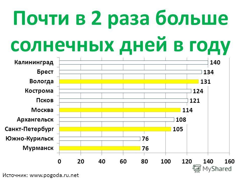 Почти в 2 раза больше солнечных дней в году Источник: www.pogoda.ru.net