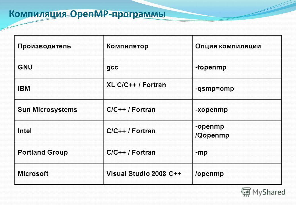 ПроизводительКомпиляторОпция компиляции GNUgcc-fopenmp IBM XL C/C++ / Fortran -qsmp=omp Sun MicrosystemsC/C++ / Fortran-xopenmp IntelC/C++ / Fortran -openmp /Qopenmp Portland GroupC/C++ / Fortran-mp MicrosoftVisual Studio 2008 C++/openmp Компиляция O