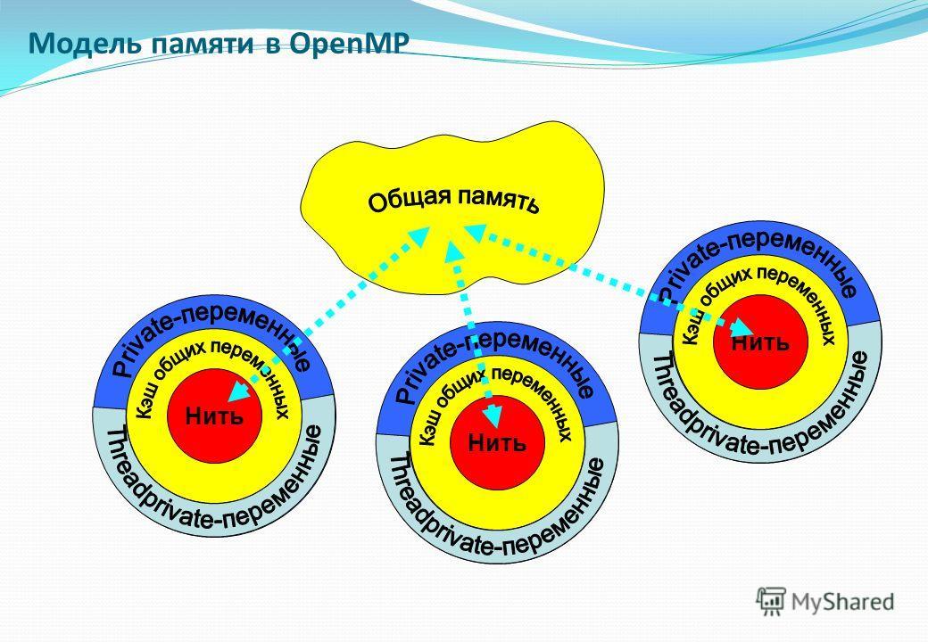 Модель памяти в OpenMP 001 Нить 001 Нить 001 Нить