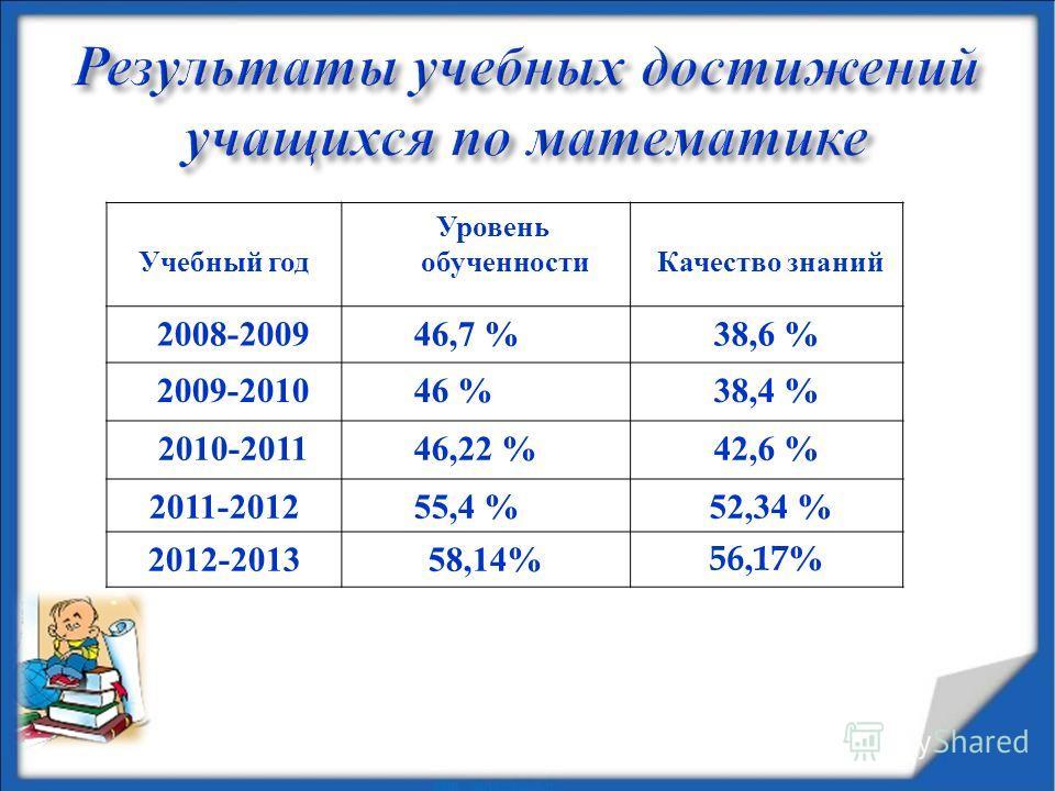 Учебный год Уровень обученности Качество знаний 2008-2009 46,7 % 38,6 % 2009-2010 46 % 38,4 % 2010-2011 46,22 % 42,6 % 2011-2012 55,4 % 52,34 % 2012-2013 58,14%56,17%