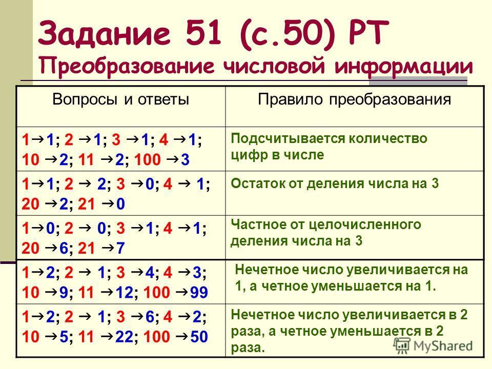 Задание 51 (с.50) РТ Преобразование числовой информации Вопросы и ответыПравило преобразования 1 2; 2 3; 3 4; 10 11; 100 101 1 2; 2 4; 3 6; 4 8; 10 20; 100 200 1 3; 2 5; 3 7; 4 9; 10 21; 100 201 1 2; 2 1; 3 4; 4 3; 10 9; 11 12; 100 99 1 2; 2 1; 3 6;