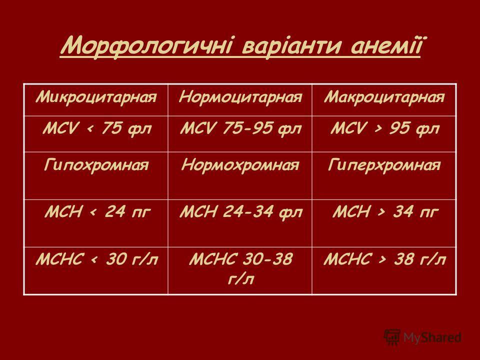 Морфологичні варіанти анемії М и кроцитарна я Нормоцитарна я Макроцитарна я MCV < 75 флMCV 75-95 флMCV > 95 фл Г и похромна я Нормохромна я Г и перхромна я MCH < 24 пгMCH 24-34 флМCH > 34 пг MCHC < 30 г/лMCHC 30-38 г/л MCHC > 38 г/л
