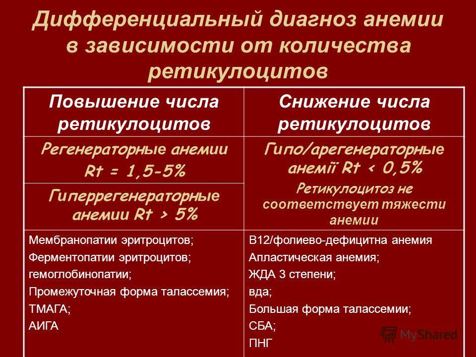 Дифференциальный диагноз анемии в зависимости от количества ретикулоцитов Повышение числа ретикулоцитов Снижение числа ретикулоцитов Регенераторн ые анем ии Rt = 1,5-5% Г и по/арегенераторн ые анемії Rt < 0,5% Ретикулоцитоз не соответствует тяжести а