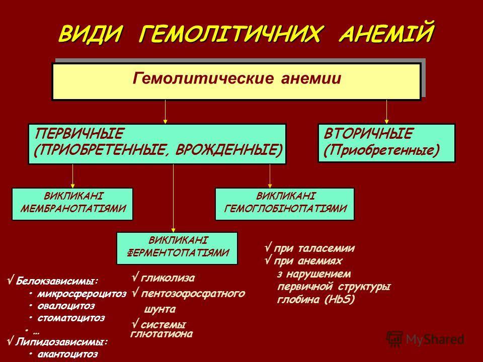 Гемолитические анемии ВИДИ ГЕМОЛІТИЧНИХ АНЕМІЙ ПЕРВИЧНЫЕ (ПРИОБРЕТЕННЫЕ, ВРОЖДЕННЫЕ) ВТОРИЧНЫЕ (Приобретенные) ВИКЛИКАНІ МЕМБРАНОПАТІЯМИ ВИКЛИКАНІ ГЕМОГЛОБІНОПАТІЯМИ ВИКЛИКАНІ ФЕРМЕНТОПАТІЯМИ гликолиза пентозофосфатного шунта системы глютатиона при т