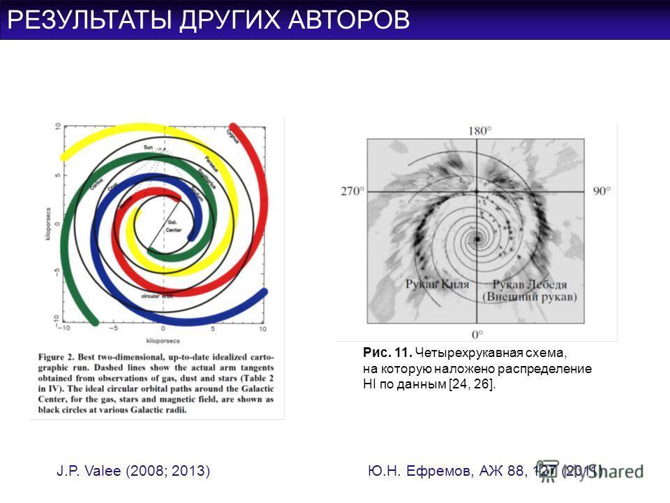 РЕЗУЛЬТАТЫ ДРУГИХ АВТОРОВ Ю.Н. Ефремов, АЖ 88, 127 (2011)J.P. Valee (2008; 2013) Рис. 11. Четырехрукавная схема, на которую наложено распределение HI по данным [24, 26].