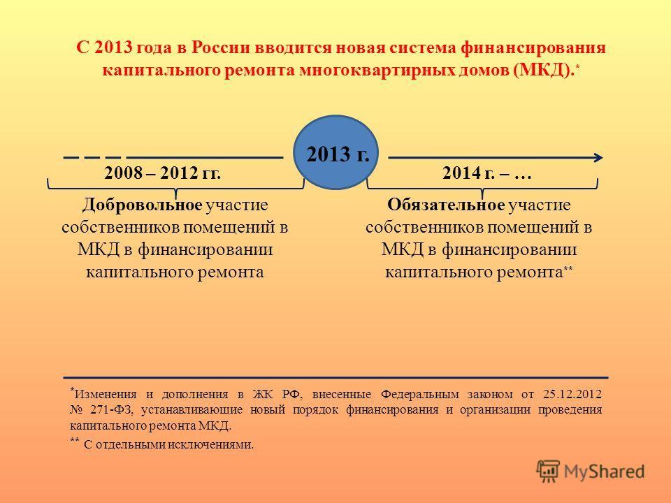 С 2013 года в России вводится новая система финансирования капитального ремонта многоквартирных домов (МКД). * 2013 г. 2008 – 2012 гг.2014 г. – … Добровольное участие собственников помещений в МКД в финансировании капитального ремонта Обязательное уч