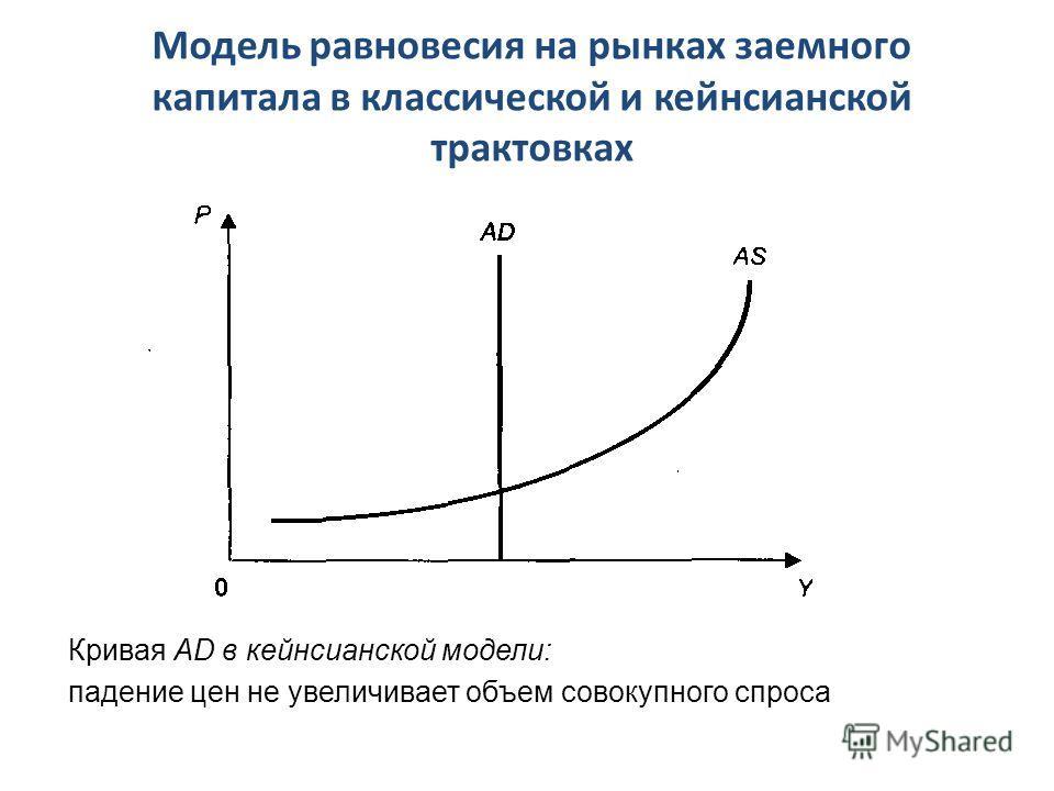 Модель равновесия на рынках заемного капитала в классической и кейнсианской трактовках Кривая AD в кейнсианской модели: падение цен не увеличивает объем совокупного спроса