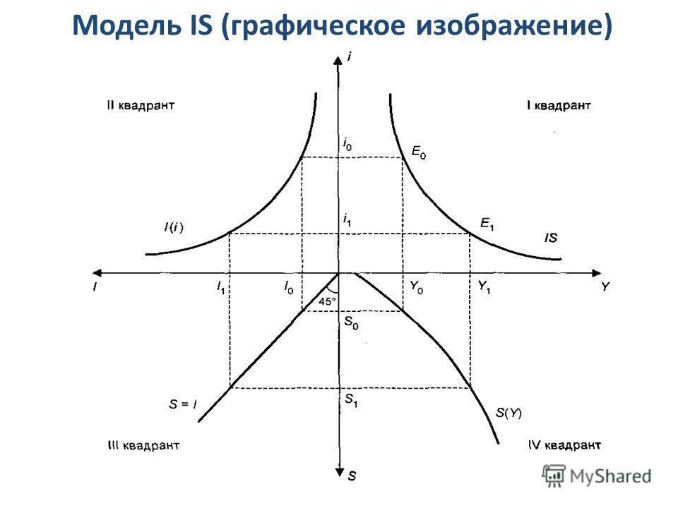 Модель IS (графическое изображение)