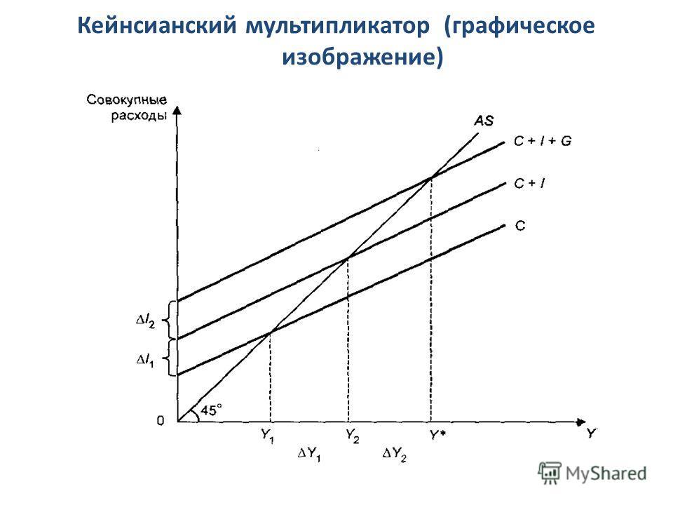 Кейнсианский мультипликатор (графическое изображение)