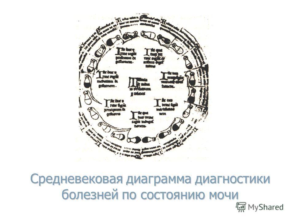 Средневековая диаграмма диагностики болезней по состоянию мочи