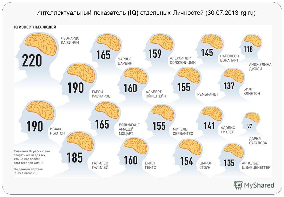 Интеллектуальный показатель (IQ) отдельных Личностей (30.07.2013 rg.ru)