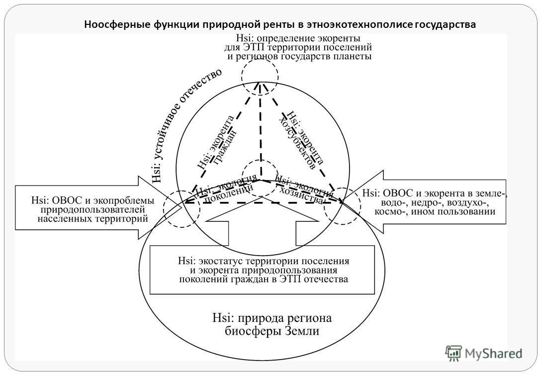 Ноосферные функции природной ренты в этноэкотехнополисе государства