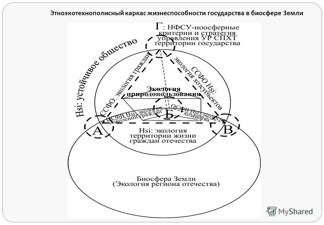 Этноэкотехнополисный каркас жизнеспособности государства в биосфере Земли