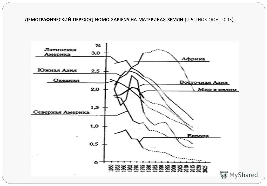 ДЕМОГРАФИЧЕСКИЙ ПЕРЕХОД HOMO SAPIENS НА МАТЕРИКАХ ЗЕМЛИ (ПРОГНОЗ ООН, 2003).