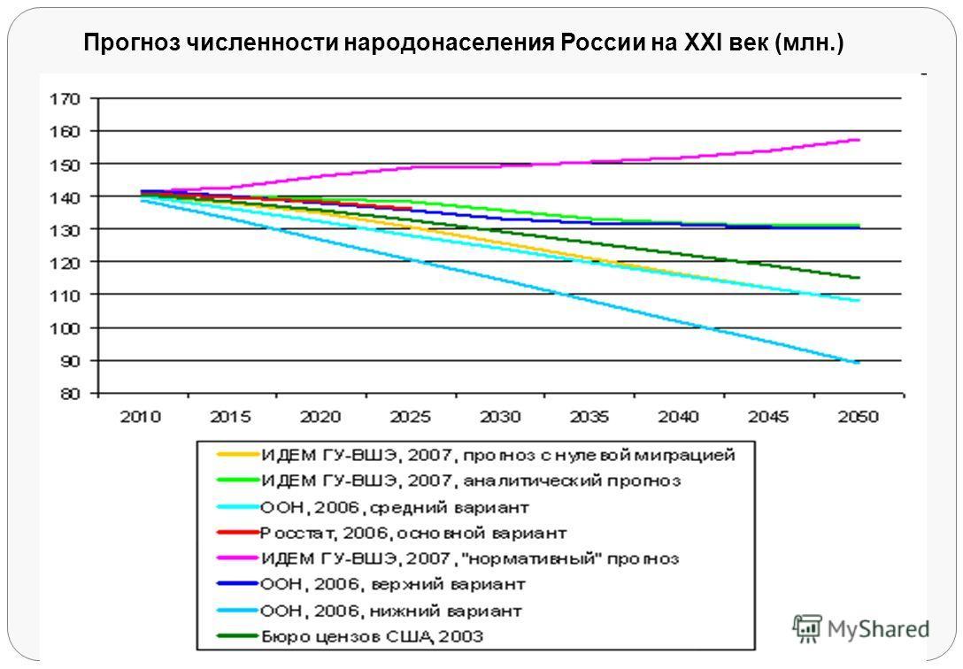 Прогноз численности народонаселения России на XXI век (млн.)