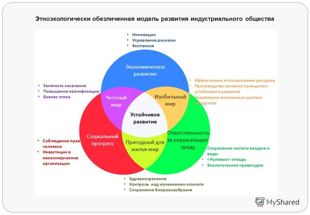 Этноэкологически обезличенная модель развития индустриального общества