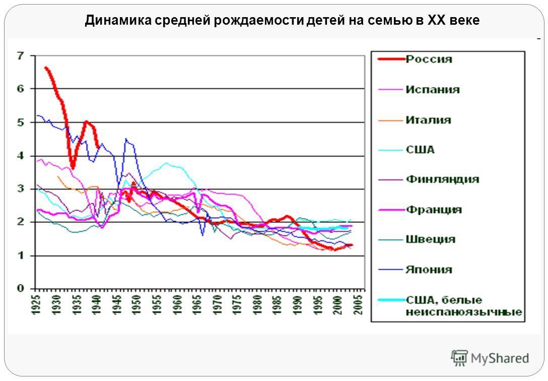 Динамика средней рождаемости детей на семью в ХХ веке