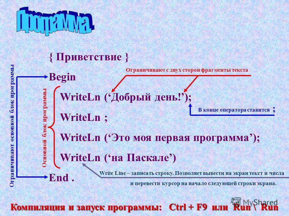 { Приветствие } Begin WriteLn (Добрый день!); WriteLn ; WriteLn (Это моя первая программа); WriteLn (на Паскале) End. Ограничивают с двух сторон фрагменты текста Компиляция и запуск программы: Сtrl + F9 или Run \ Run В конце оператора ставится ; Осно