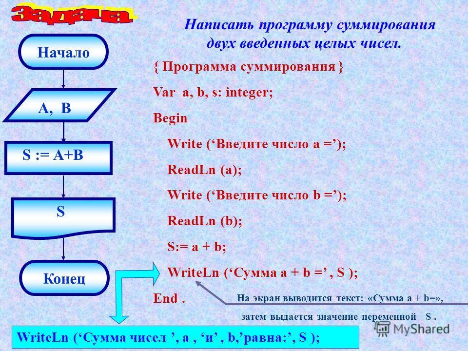 Написать программу суммирования двух введенных целых чисел. А, В S := А+В S Конец Начало { Программа суммирования } Var a, b, s: integer; Begin Write (Введите число а =); ReadLn (a); Write (Введите число b =); ReadLn (b); S:= a + b; WriteLn (Сумма a