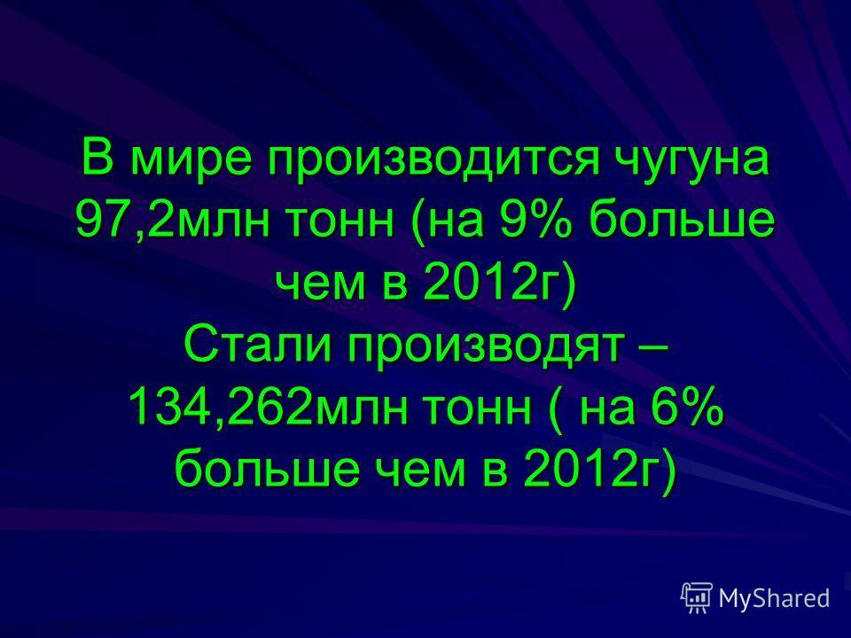 В мире производится чугуна 97,2млн тонн (на 9% больше чем в 2012г) Стали производят – 134,262млн тонн ( на 6% больше чем в 2012г)