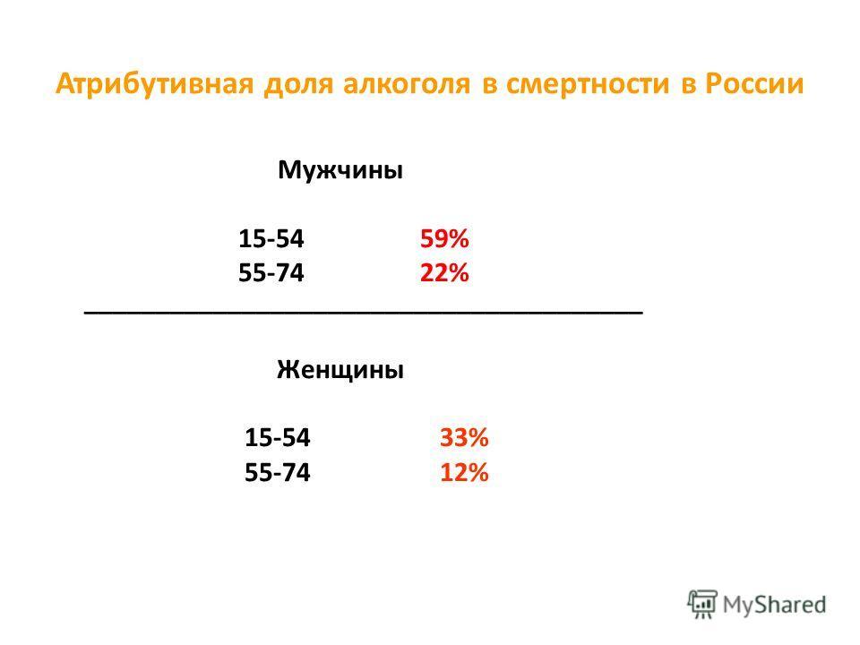 Атрибутивная доля алкоголя в смертности в России Мужчины 15-54 59% 55-74 22% _______________________________________ Женщины 15-54 33% 55-74 12%