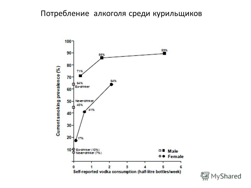 Потребление алкоголя среди курильщиков