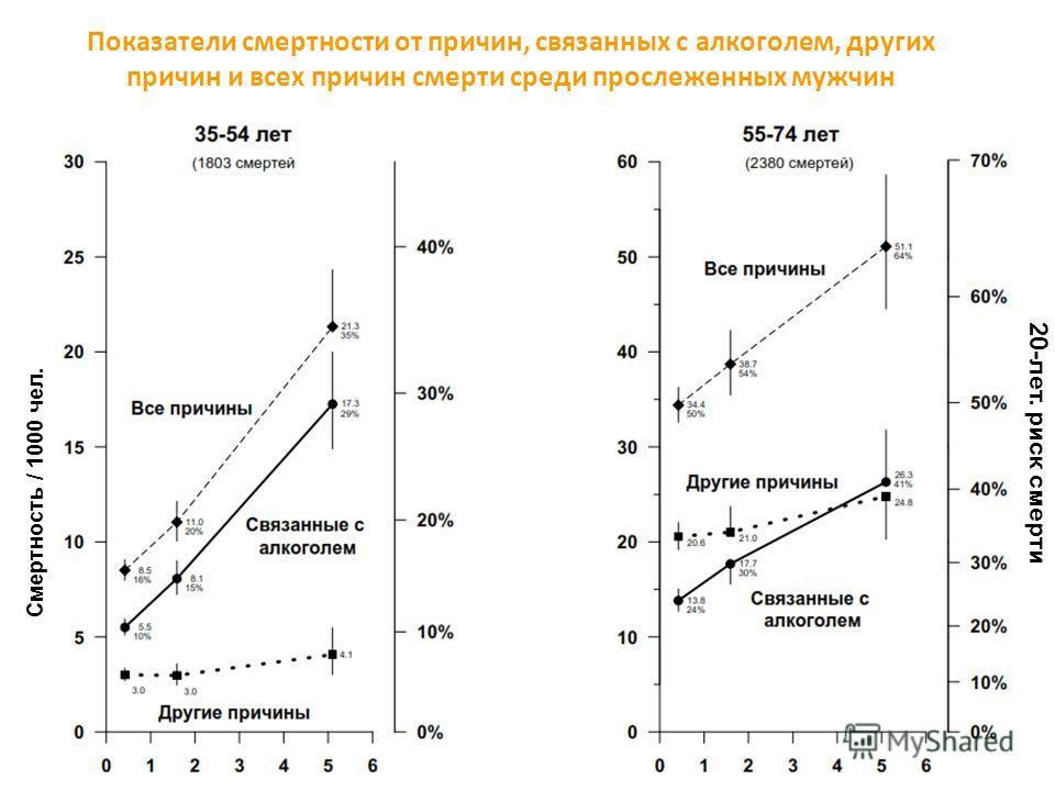 20-лет. риск смерти Показатели смертности от причин, связанных с алкоголем, других причин и всех причин смерти среди прослеженных мужчин 15-34 лет 35-54 лет55-74 лет Cмертность / 1000 чел.