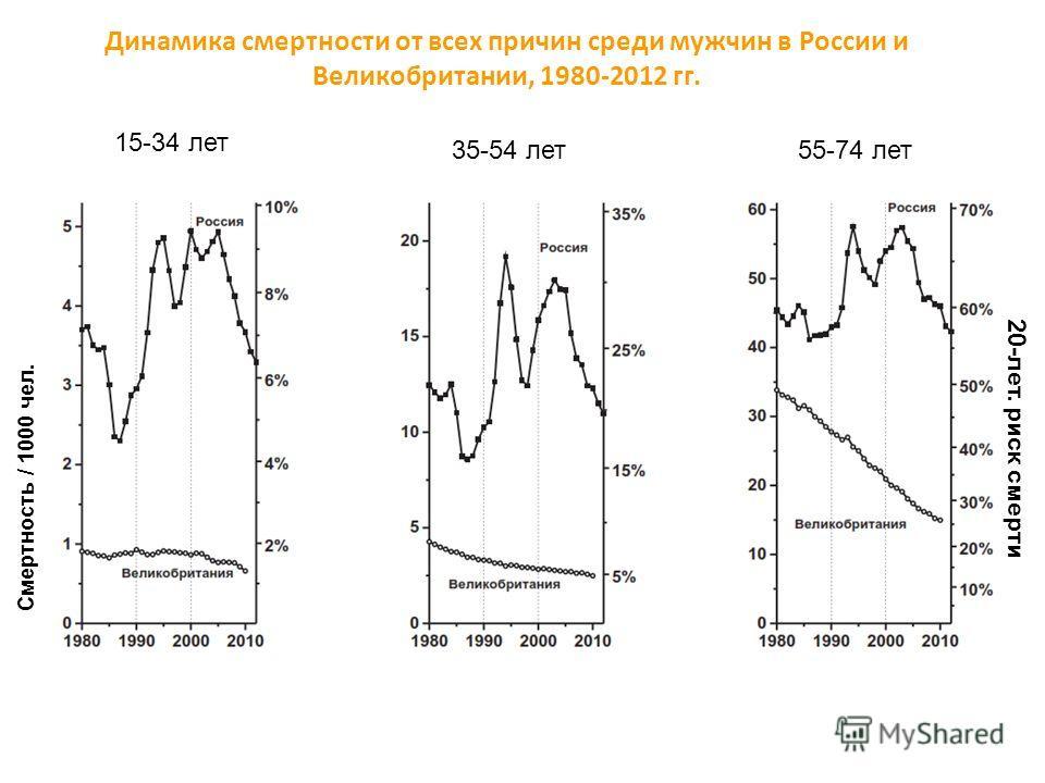 20-лет. риск смерти Динамика смертности от всех причин среди мужчин в России и Великобритании, 1980-2012 гг. 15-34 лет 35-54 лет55-74 лет Cмертность / 1000 чел.