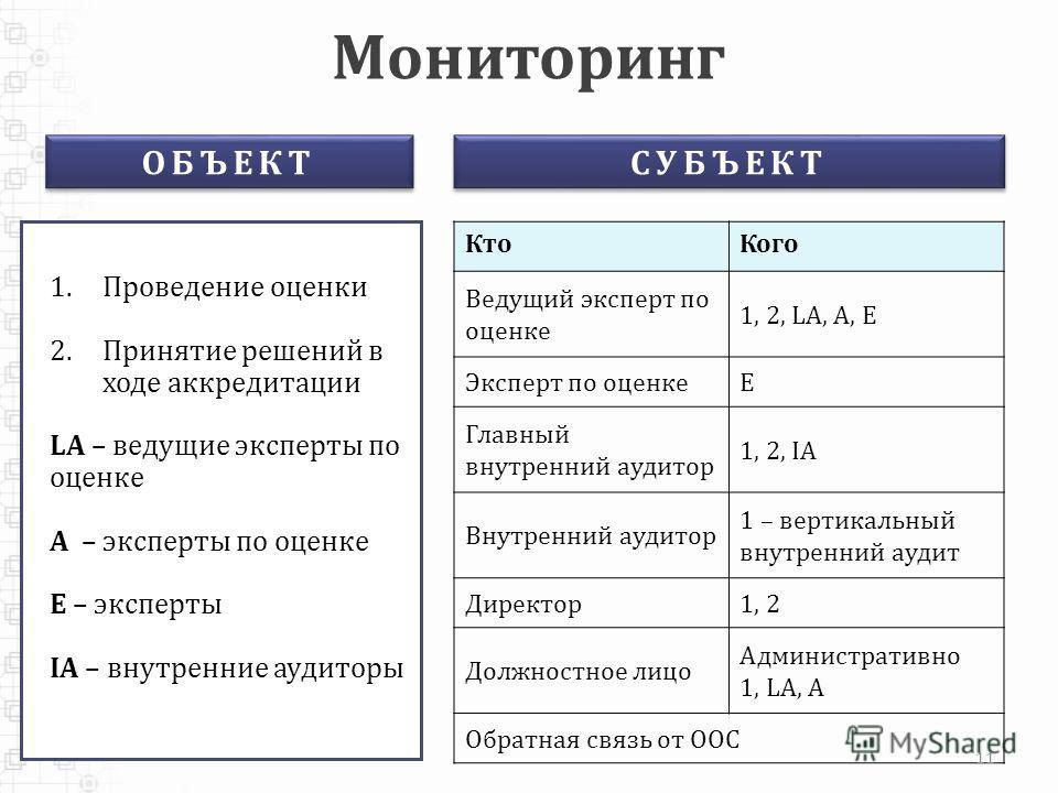 Мониторинг 1.Проведение оценки 2.Принятие решений в ходе аккредитации LA – ведущие эксперты по оценке A – эксперты по оценке E – эксперты IA – внутренние аудиторы КтоКого Ведущий эксперт по оценке 1, 2, LA, A, E Эксперт по оценкеE Главный внутренний