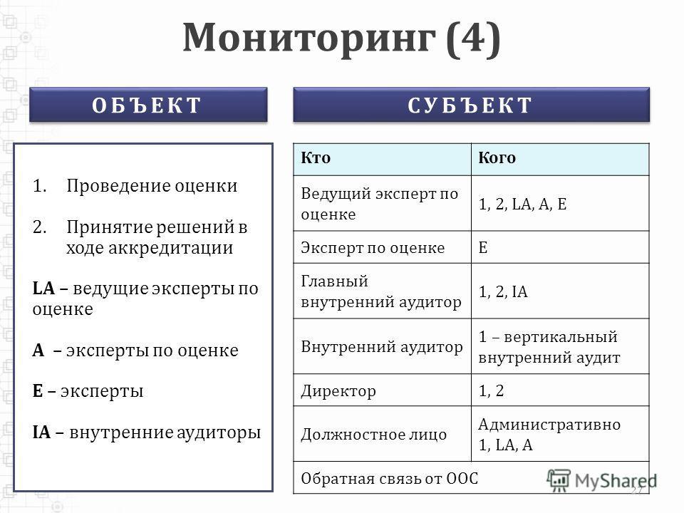 Мониторинг (4) 1.Проведение оценки 2.Принятие решений в ходе аккредитации LA – ведущие эксперты по оценке A – эксперты по оценке E – эксперты IA – внутренние аудиторы КтоКого Ведущий эксперт по оценке 1, 2, LA, A, E Эксперт по оценкеE Главный внутрен