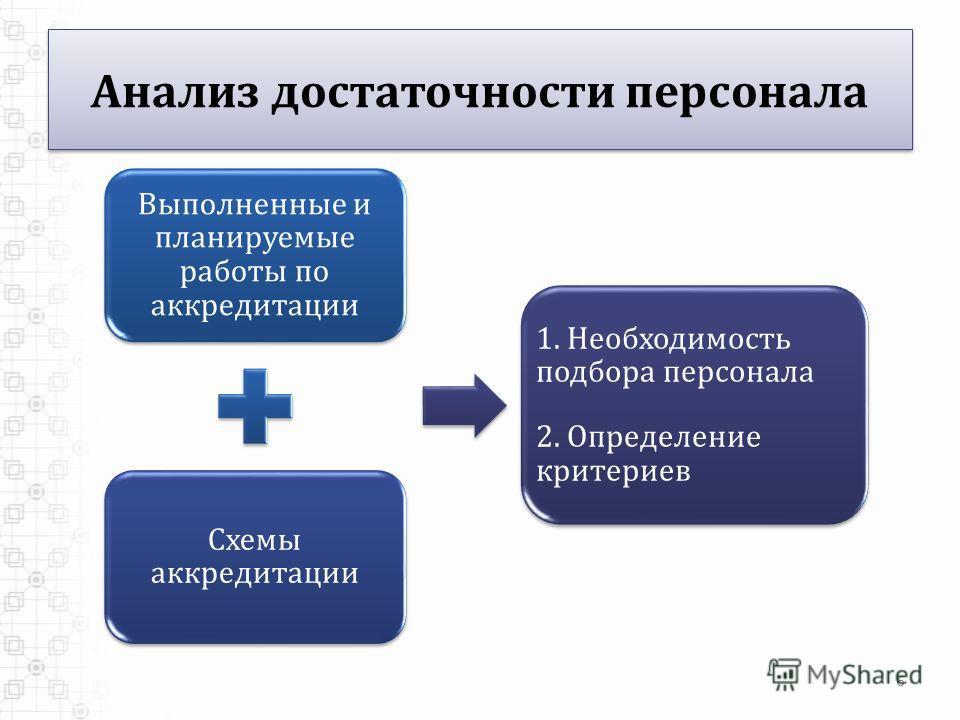6 Анализ достаточности персонала Выполненные и планируемые работы по аккредитации Схемы аккредитации 1. Необходимость подбора персонала 2. Определение критериев