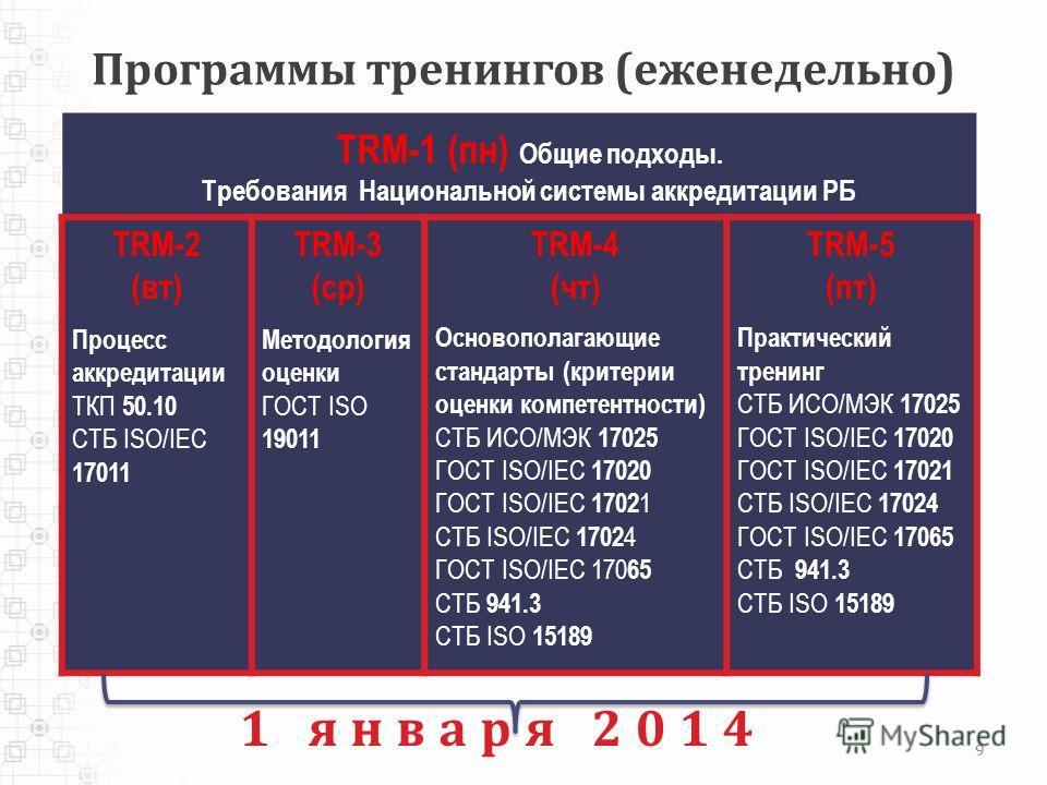 Программы тренингов (еженедельно) TRM-1 (пн) Общие подходы. Требования Национальной системы аккредитации РБ TRM-2 (вт) Процесс аккредитации ТКП 50.10 СТБ ISO/IEC 17011 TRM-3 (ср) Методология оценки ГОСТ ISO 19011 TRM-4 (чт) Основополагающие стандарты