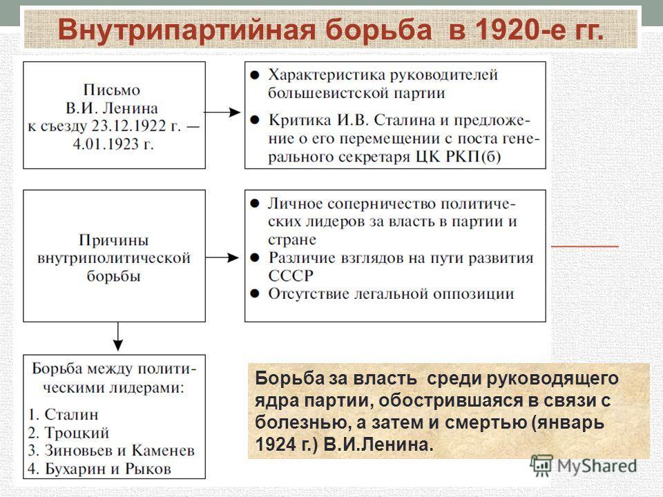 Борьба за власть среди руководящего ядра партии, обострившаяся в связи с болезнью, а затем и смертью (январь 1924 г.) В.И.Ленина. Внутрипартийная борьба в 1920-е гг.