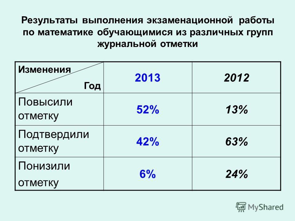 Результаты выполнения экзаменационной работы по математике обучающимися из различных групп журнальной отметки Изменения Год 20132012 Повысили отметку 52%13% Подтвердили отметку 42%63% Понизили отметку 6%24%
