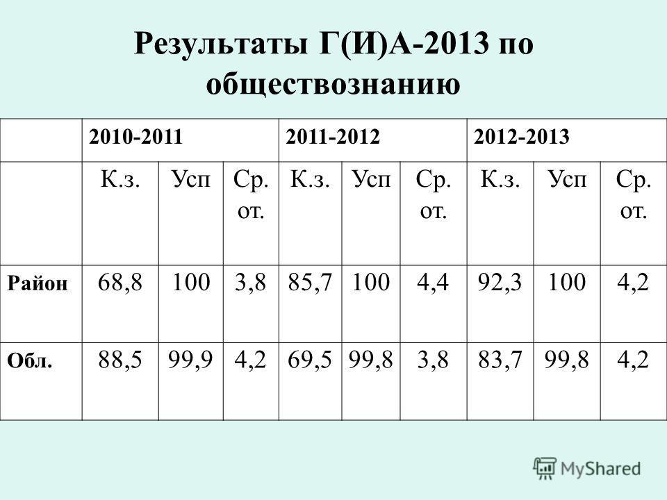 Результаты Г(И)А-2013 по обществознанию 2010-20112011-20122012-2013 К.з.УспСр. от. К.з.УспСр. от. К.з.УспСр. от. Район 68,81003,885,71004,492,31004,2 Обл. 88,599,94,269,599,83,883,799,84,2