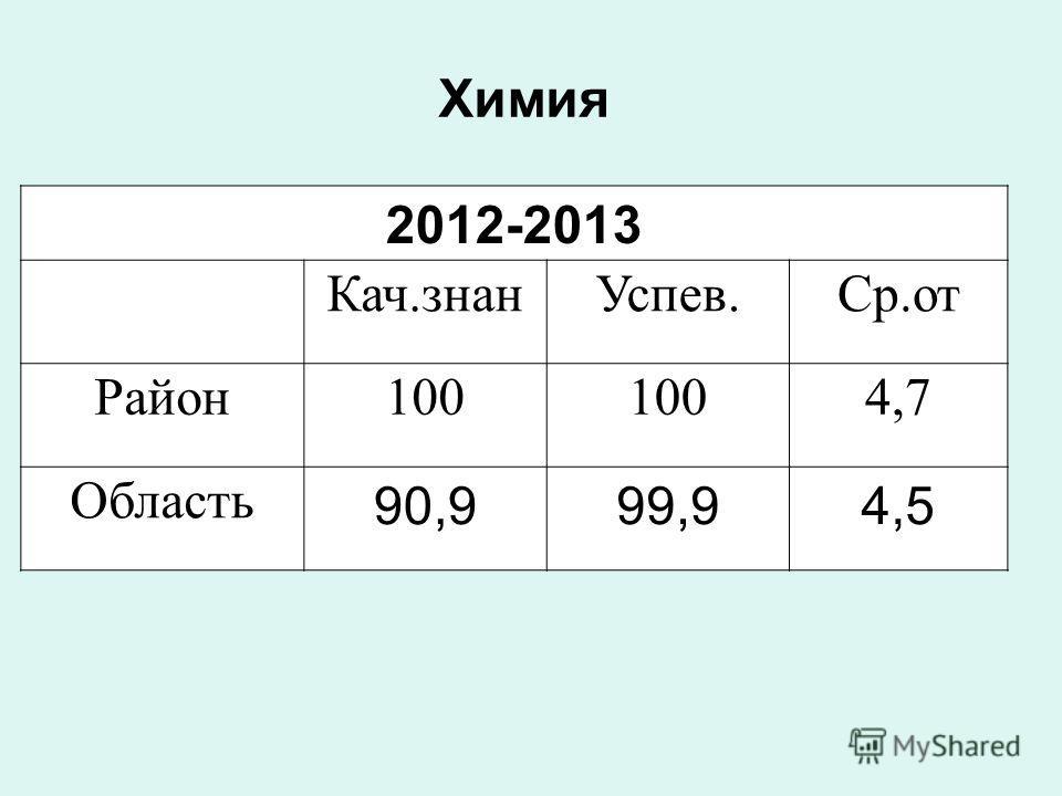 Химия 2012-2013 Кач.знанУспев.Ср.от Район100 4,7 Область 90,999,94,5