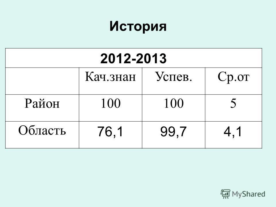 История 2012-2013 Кач.знанУспев.Ср.от Район100 5 Область 76,199,74,1