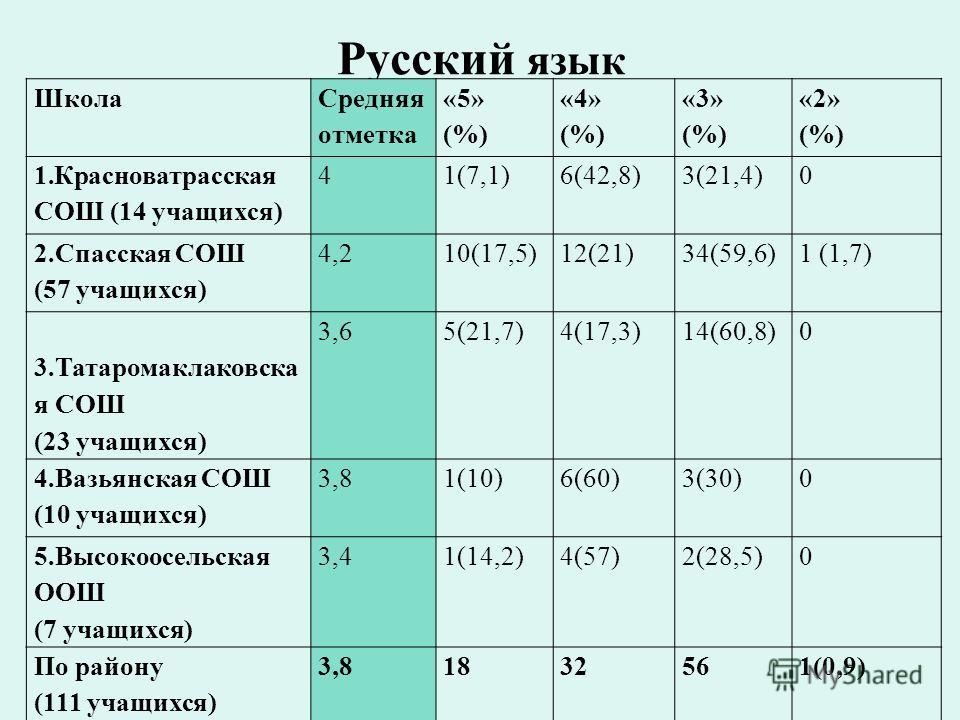 Русский язык Школа Средняя отметка «5» (%) «4» (%) «3» (%) «2» (%) 1.Красноватрасская СОШ (14 учащихся) 41(7,1)6(42,8)3(21,4)0 2.Спасская СОШ (57 учащихся) 4,210(17,5)12(21)34(59,6)1 (1,7) 3.Татаромаклаковска я СОШ (23 учащихся) 3,65(21,7)4(17,3)14(6
