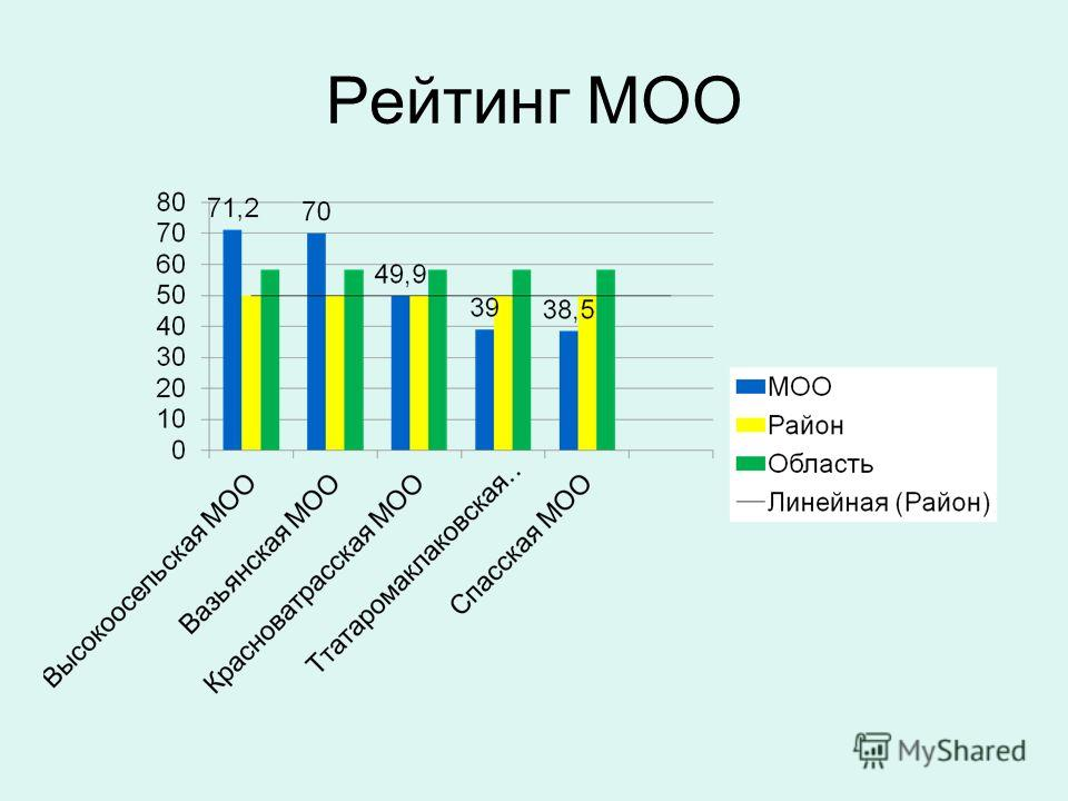 Рейтинг МОО