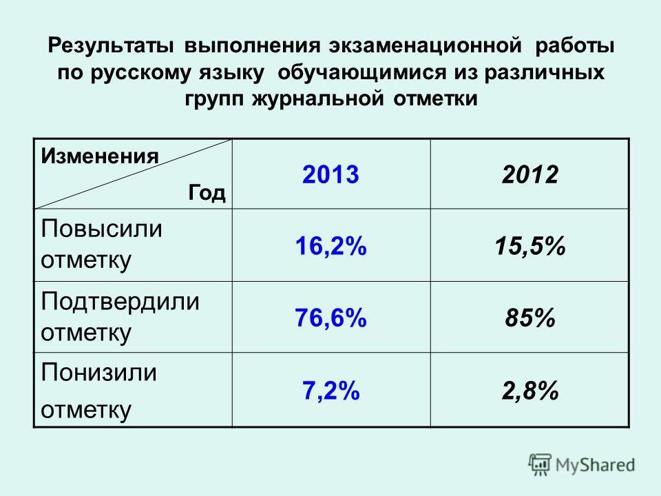 Результаты выполнения экзаменационной работы по русскому языку обучающимися из различных групп журнальной отметки Изменения Год 20132012 Повысили отметку 16,2%15,5% Подтвердили отметку 76,6%85% Понизили отметку 7,2%2,8%