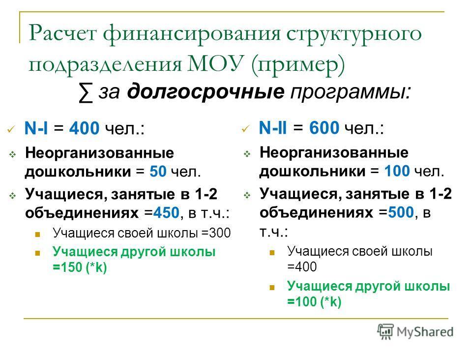 Расчет финансирования структурного подразделения МОУ (пример) N-I = 400 чел.: Неорганизованные дошкольники = 50 чел. Учащиеся, занятые в 1-2 объединениях =450, в т.ч.: Учащиеся своей школы =300 Учащиеся другой школы =150 (*k) N-II = 600 чел.: Неорган