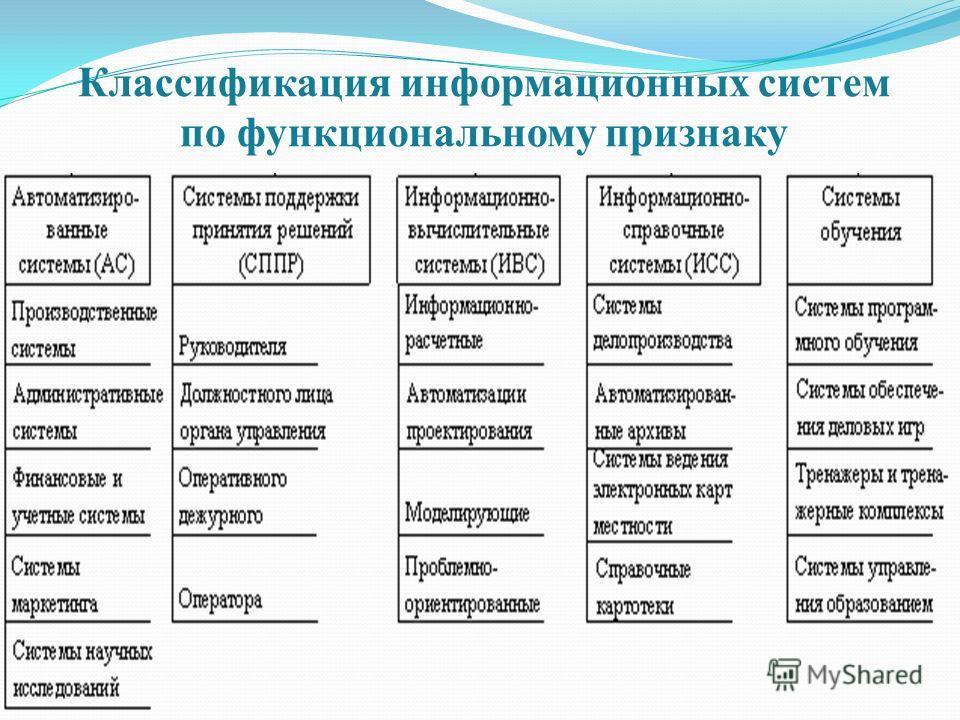 Классификация информационных систем по функциональному признаку