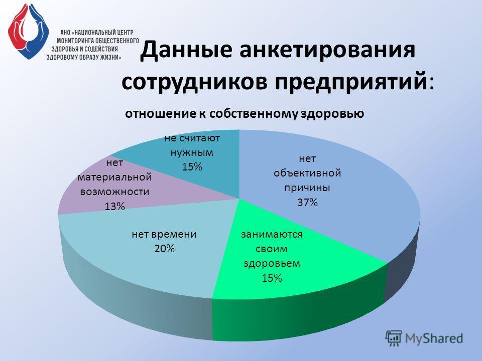 Данные анкетирования сотрудников предприятий: