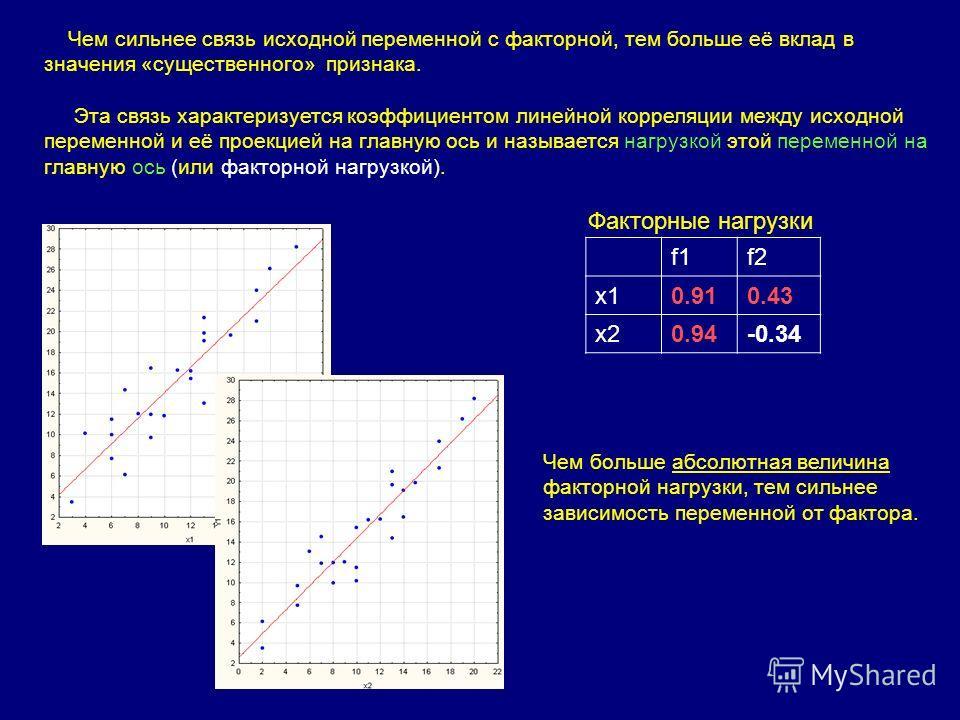 f1f2 x10.910.43 x20.94-0.34 Факторные нагрузки Чем больше абсолютная величина факторной нагрузки, тем сильнее зависимость переменной от фактора. Чем сильнее связь исходной переменной с факторной, тем больше её вклад в значения «существенного» признак