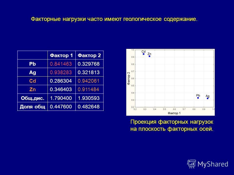 Факторные нагрузки часто имеют геологическое содержание. Фактор 1Фактор 2 Pb0.8414630.329768 Ag0.9382830.321813 Cd0.2863040.942061 Zn0.3464030.911484 Общ.дис.1.7904001.930593 Доля общ0.4476000.482648 Проекция факторных нагрузок на плоскость факторных