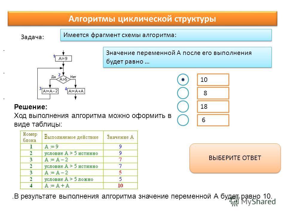 Имеется фрагмент схемы алгоритма: Задача: ВЫБЕРИТЕ ОТВЕТ Алгоритмы циклической структуры. Значение переменной А после его выполнения будет равно … Решение: Ход выполнения алгоритма можно оформить в виде таблицы:.В результате выполнения алгоритма знач