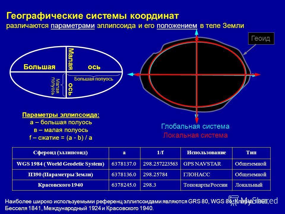 Параметры эллипсоида: a – большая полуось в – малая полуось f – сжатие = (a - b) / a Географические системы координат различаются параметрами эллипсоида и его положением в теле Земли Большаяось Малая ось Большая полуось Малая полуось Сфероид (эллипсо