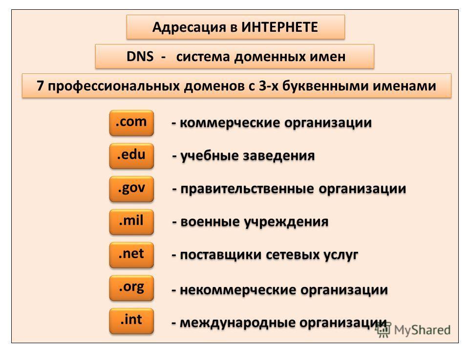 - международные организации 7 профессиональных доменов с 3-х буквенными именами - коммерческие организации - учебные заведения - правительственные организации - военные учреждения - поставщики сетевых услуг - некоммерческие организации Адресация в ИН