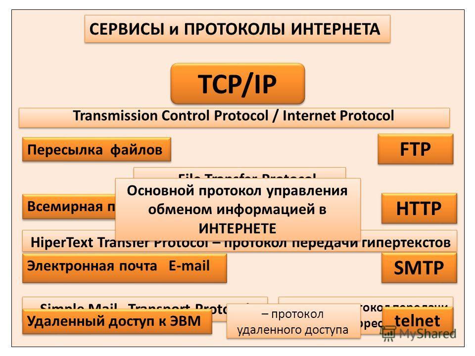 СЕРВИСЫ и ПРОТОКОЛЫ ИНТЕРНЕТА - File Transfer Protocol HiperText Transfer Protocol – протокол передачи гипертекстов Всемирная паутина WWW протокол передачи почтовой корреспонденции протокол передачи почтовой корреспонденции Электронная почта E-mail F